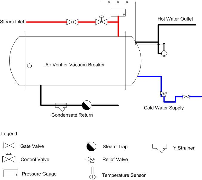 Process And Instrument Diagram Legend And Details moreover Continuous stirred Tank reactor as well Steam Boiler additionally For beginners reading schematics circuit diagrams part 1 likewise Circuit. on vacuum tube schematic symbol