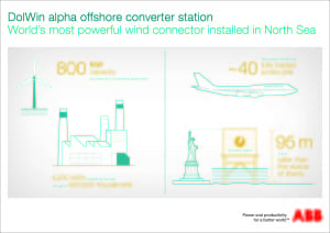 DolWin+alpha+offshore+converter+station_infographic
