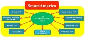 SmartAmerica
