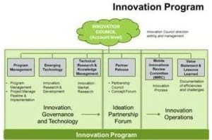 innovation program