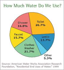 WATER_USE