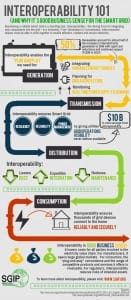 SGIP_Interoperabiluty_Infographic
