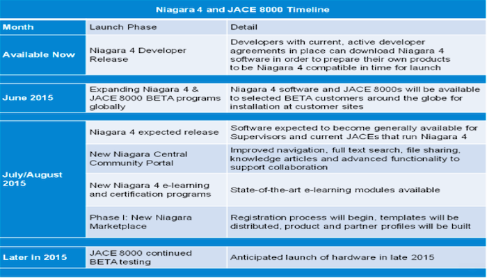 Niagara Framework Archives - ControlTrends