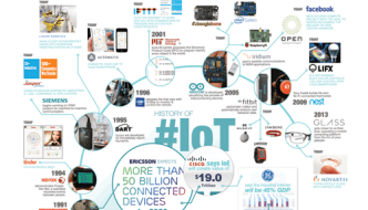 We Were IoT Before IoT Was Cool