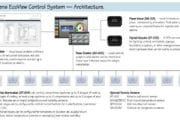 Siemens' EcoView EMS is an End-to-end Energy Management Solution