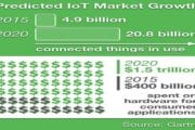 NIST Cybersecurity for IoT Program (20.8 Billion Connected Devices in Use by 2020)